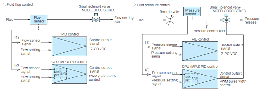 Small Proportional Solenoid Valve